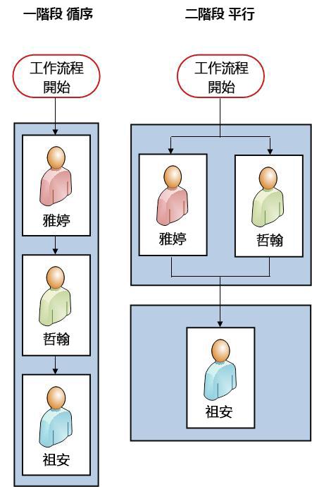 循序工作流程及兩階段工作流程並排