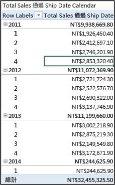 按運送日期樞紐分析表顯示的總銷售額