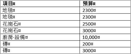 排序的資料表