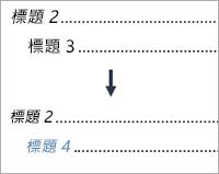 顯示將階層 3 項目變更為階層 4 項目