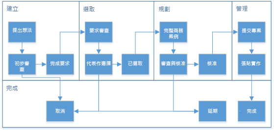 圖表顯示工作流程的時期和階段