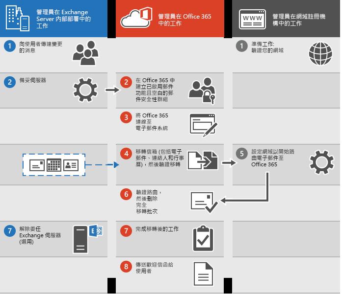 將電子郵件完全移轉到 Office 365 的程序