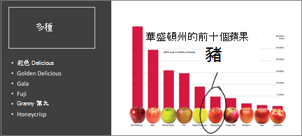 有前 10 個蘋果的橫條圖。 其中一個會以筆墨圈圈,並標注為我的最愛!