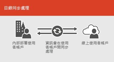 使用目錄同步處理功能,讓內部部署和線上的使用者帳戶資訊維持同步狀態