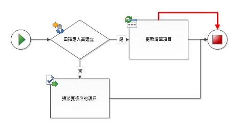 工作流程圖形之間有重複連接