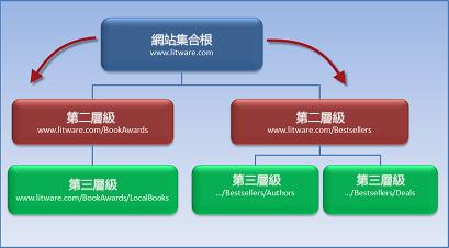 圖表顯示有 2 個子網站繼承根網站權限的網站集合。