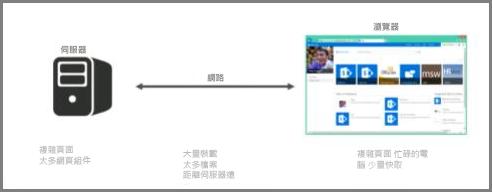 線上伺服器的螢幕擷取畫面