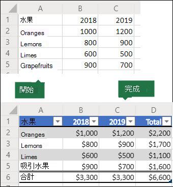 將用來建立 Office 腳本的5x3 格線圖像,並將其轉換為含有合計列和欄的 Excel 表格,然後將資料格式化為 currency。