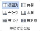 螢幕擷取畫面顯示 [表格工具設計] 索引標籤上的 [表格樣式選項] 群組,已選取 [標題列] 選項。