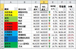 使用儲存格的背景色彩與圖示集設定格式化的條件