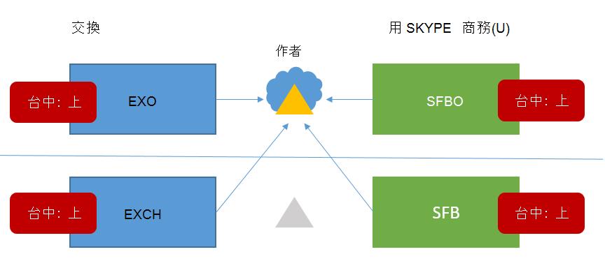 混合式商務 HMA 拓撲 6 Skype 具有台中所有四個可能的位置。