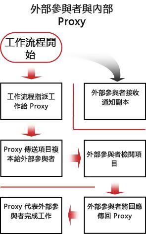 加入外部參與者的程序流程圖