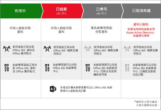 圖形顯示商務用 Office 365 訂閱在到期後會經歷的 3 個階段:到期、停用和取消提供。
