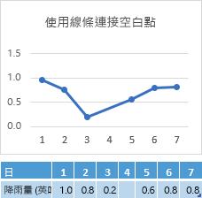 若第 4 天的儲存格有資料遺失,圖表線段連接會橫跨第 4 天