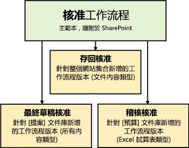 以「核准」工作流程範本為基礎的三個工作流程