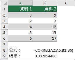 使用 CORREL 函數,傳回 A 欄 A & B 的資料集的相關係數,其中 = CORREL (A1: A6,B2: B6)。 結果為0.997054486。