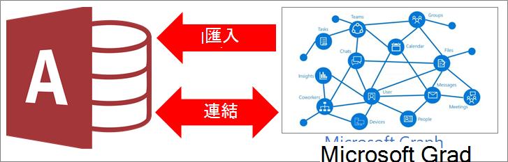 連線到 Microsoft Graph 的存取權的概觀