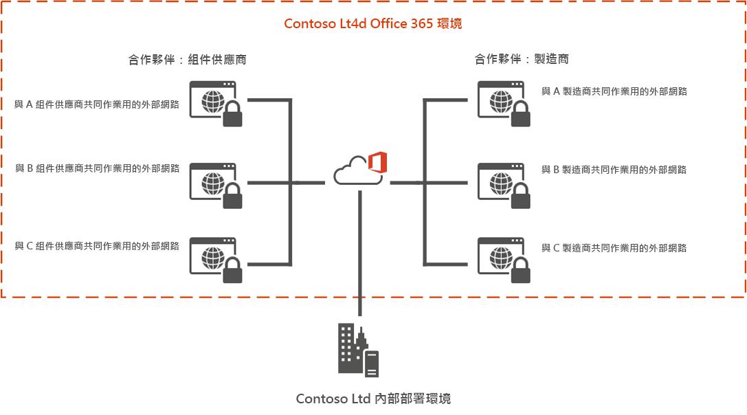 Office 365 外部網路範例