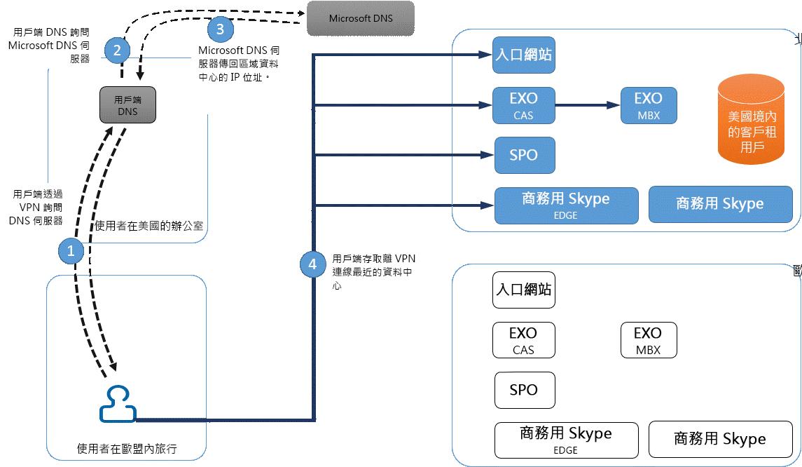 VPN 資料中心連線
