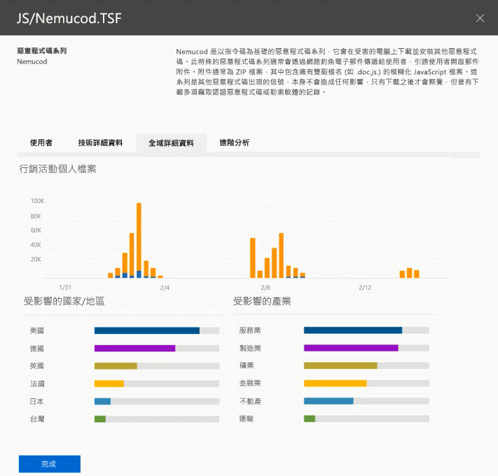 螢幕擷取畫面的頂端威脅威脅智慧全域的詳細資料
