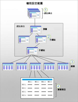 此圖形顯示針對在網站、子網站、清單和項目的 SharePoint 安全性範圍。