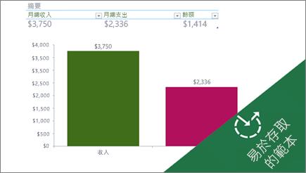 顯示每月費用的 Excel 橫條圖