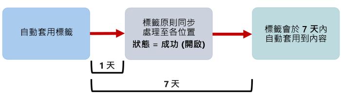 自動套用標籤生效時的圖表