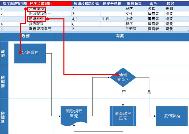 與 Visio 流程圖表的 Excel 程序圖互動:程序步驟說明