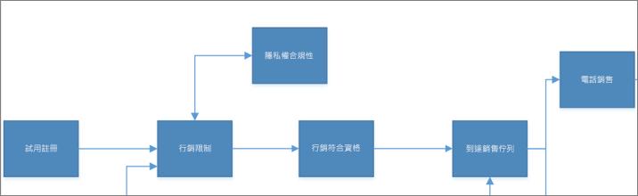 範例 Visio 圖表