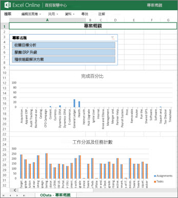 [專案概觀] 活頁簿提供專案的工作完成資訊