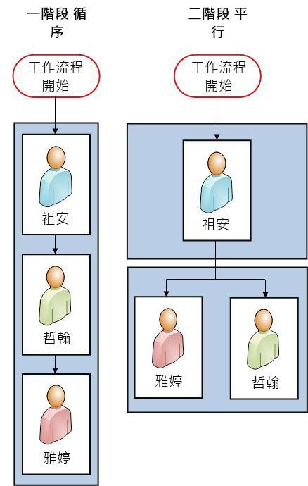 兩個版本的流程圖