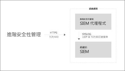 SIEM 整合架構的概觀