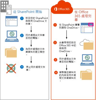 將 SharePoint 2013 檔案移至 Office 365 的步驟