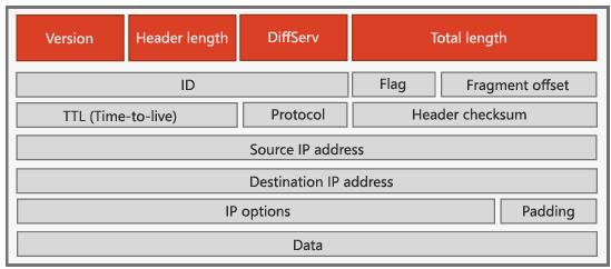 IPv4 頁首