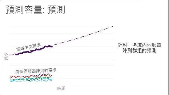 圖表顯示 [預測容量:預測]