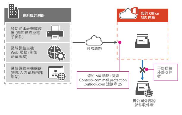 顯示多功能印表機如何使用 Office 365 MX 端點,直接只將電子郵件傳送給貴組織中的收件者。