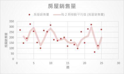 含有移動平均趨勢線的散佈圖