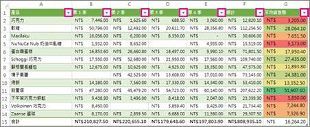 顯示內建篩選的 Excel 表格