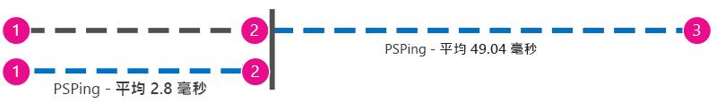 額外的圖形在用戶端到 Office 365 旁顯示從用戶端到 Proxy 的 Ping (以毫秒為單位),以便將這些值相減。
