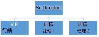 簡單的組織圖