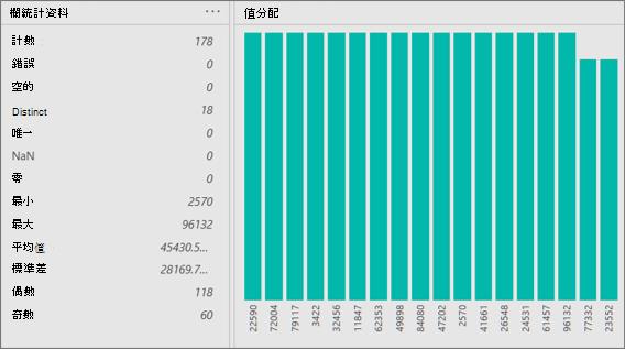資料行統計資料和值分配視圖