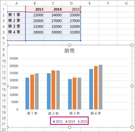 新增新資料數列的圖表