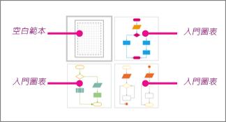 Visio 基本流程圖縮圖:1 空白範本,以及 3 入門圖表