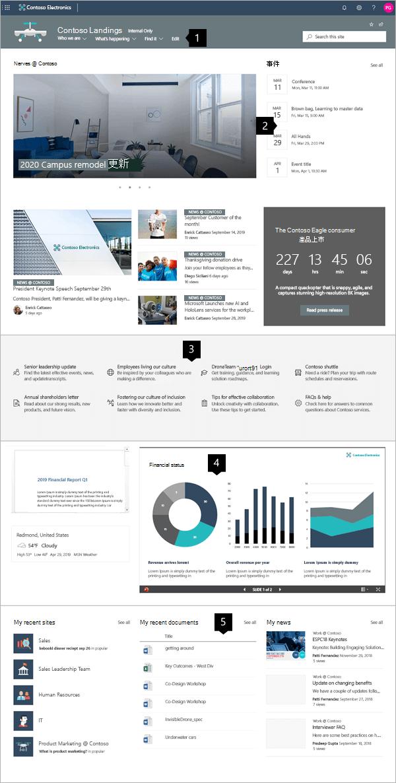 SharePoint Online 中的新式企業登錄網站範例