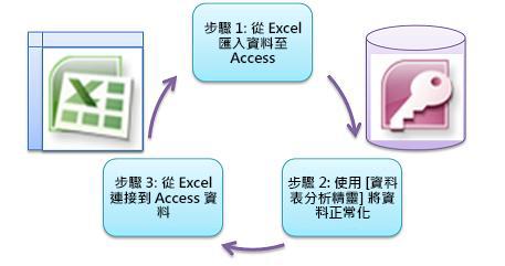 三個基本步驟