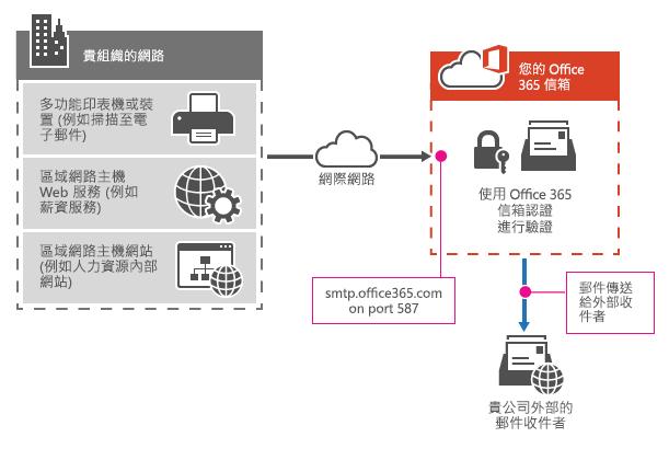 顯示多功能印表機如何使用 SMTP 用戶端提交連線到 Office 365。