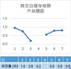 若第 4 天的儲存格資料遺失,圖表會顯示線段間距