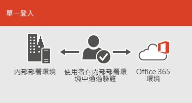 使用單一登入,就能在內部部署和線上環境中使用相同帳戶