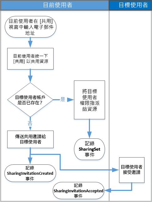 如何共用稽核運作的流程圖