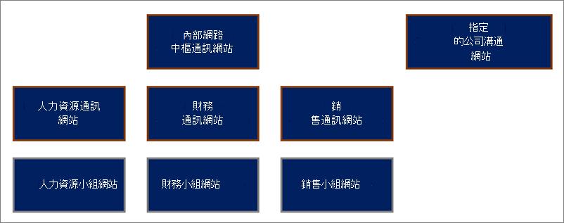 中樞網站結構的範例。